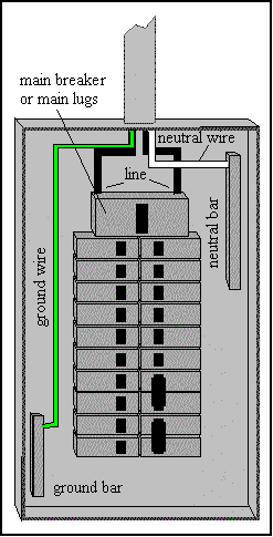service panel diagram, generator panel wiring diagram, 3 phase panel wiring diagram, circuit breaker wiring diagram, breaker box diagram, amp and crossover wiring diagram, 240 volt panel wiring diagram, main breaker panel wiring diagram, generator transfer switch wiring diagram, sub panel wiring diagram, indoor panel wiring diagram, siemens 100 amp breaker wiring diagram, on 100 amp main panel wiring diagram
